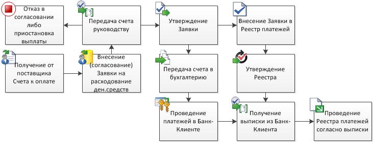 Документооборот в Казначействе
